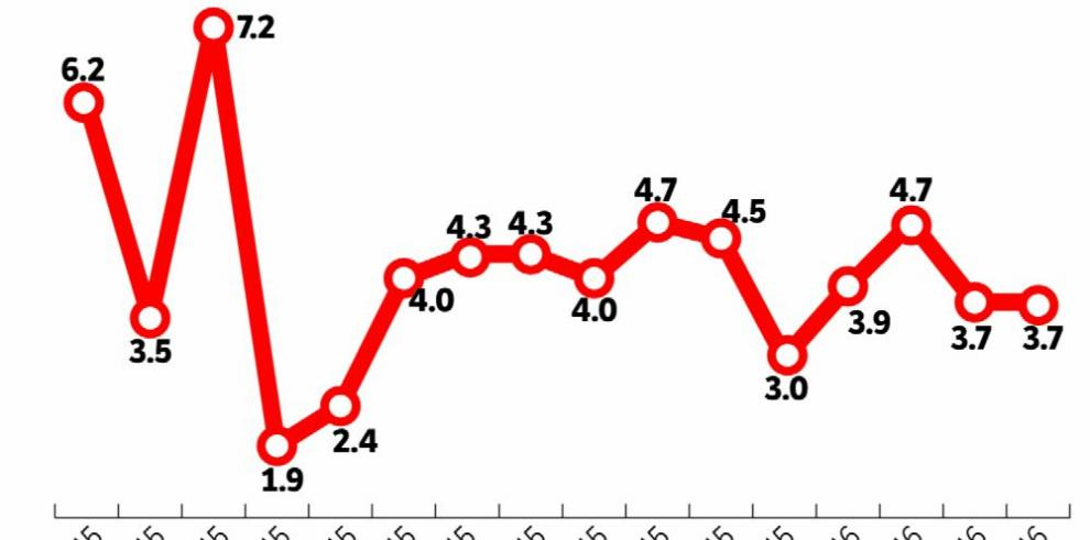 Economía creció 4% hasta abril, según IMAE