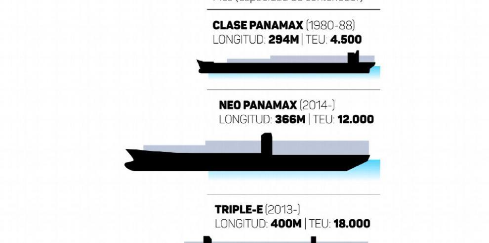 Neopanamax, a la medida de las nuevas esclusas