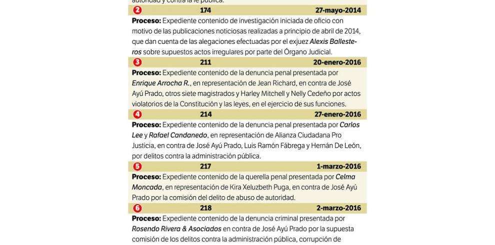 Credenciales archiva ocho denuncias contra Ayú Prado