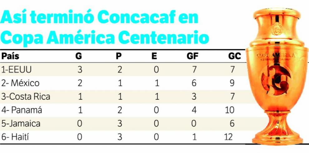 Fue evidente el dominio de Conmebol sobre Concacaf