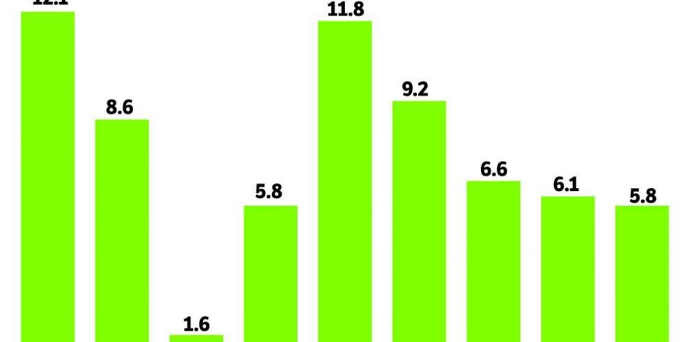 Los motores del crecimiento en 2015