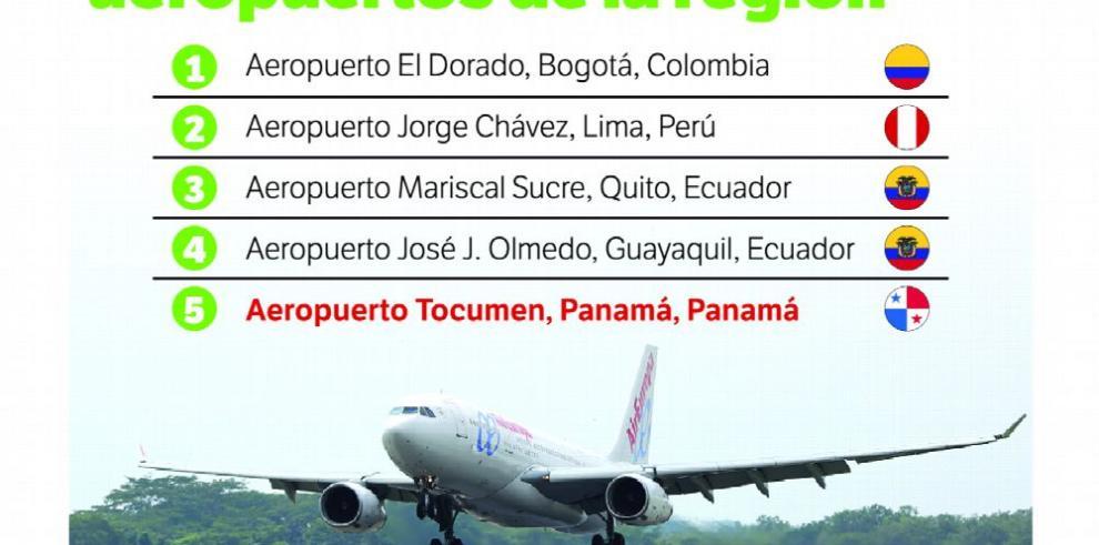 'Ranking' Tocumen, entre los mejores aeropuertos