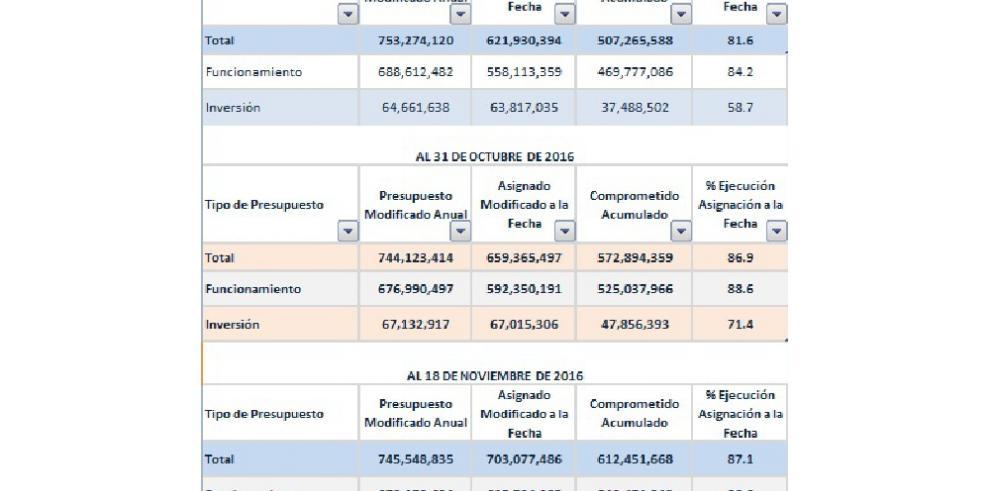 Minseg ejecutó hasta el 18 de noviembre el 87.1% del presupuesto