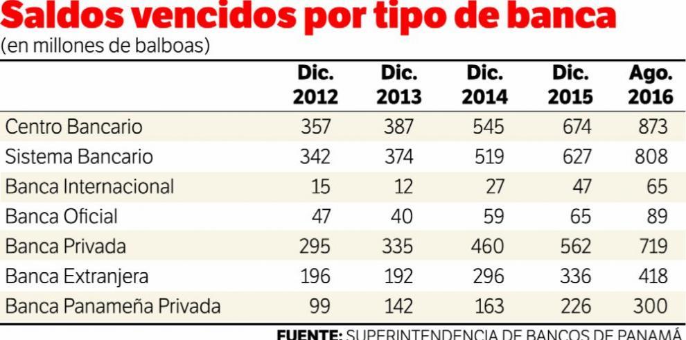 Saldos vencidos en el Sistema Bancario aumentan un 29%
