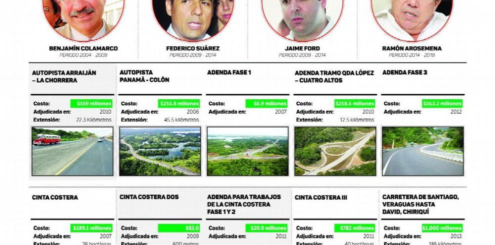 Construcción de obras viales, ¿una estafa al Estado panameño?