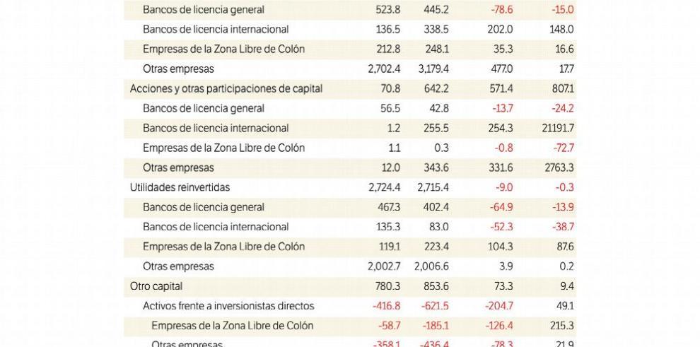 Inversión extranjera crece 7 años continuos
