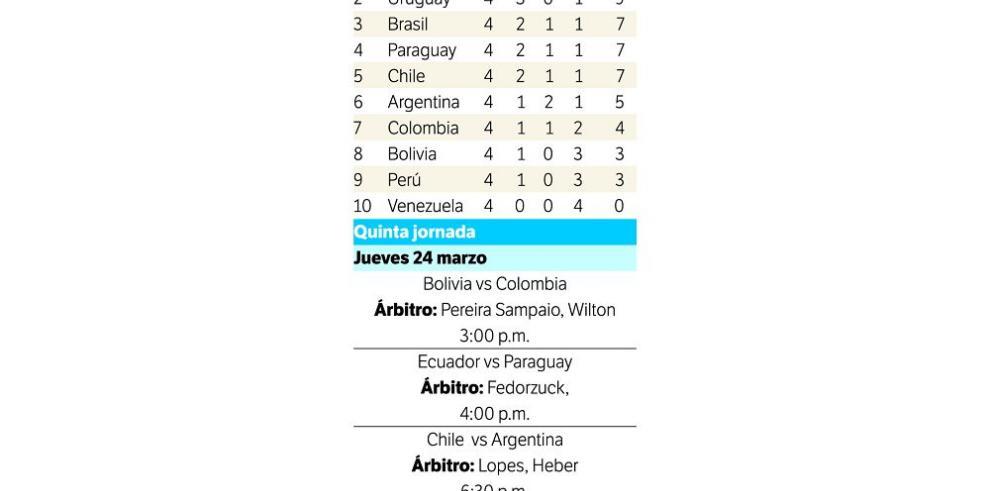 Selecciones de Sudamérica listas para otra batalla