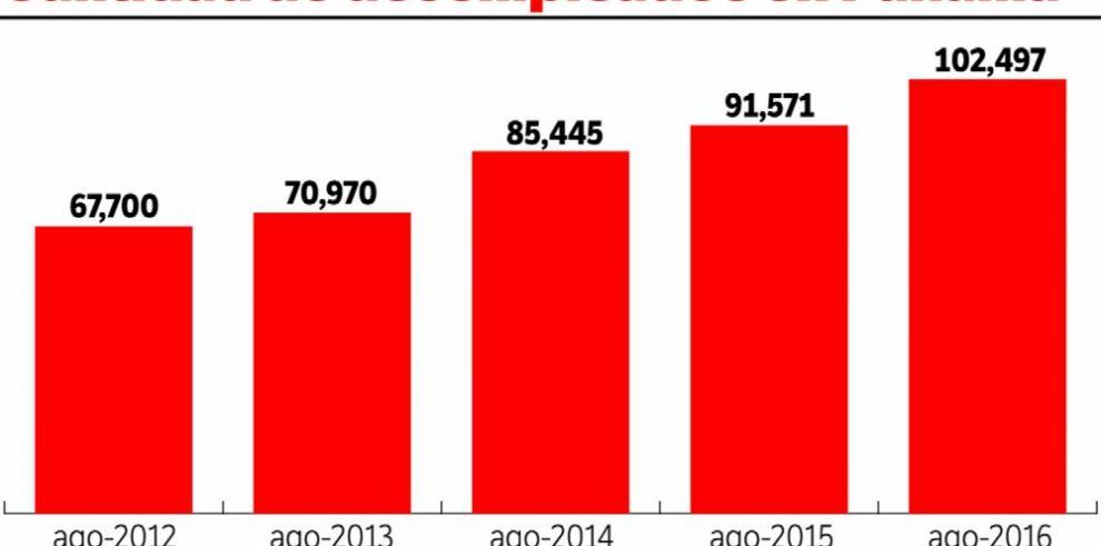 El MEF vuelve a bajar las perspectivas de crecimiento para 2016