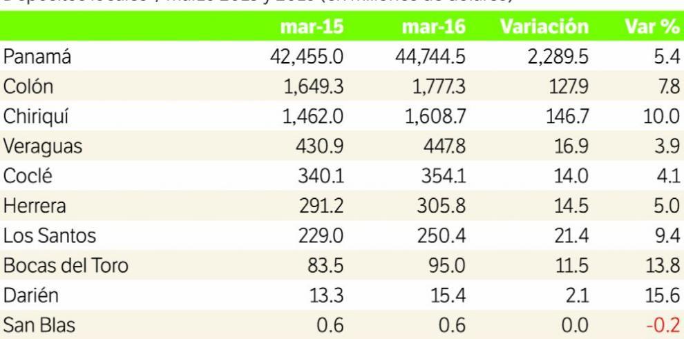 Depósitos del CBI de Panamá crecen 5.6%