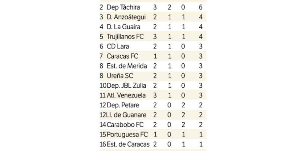 Torres, encendido en el fútbol de Venezuela