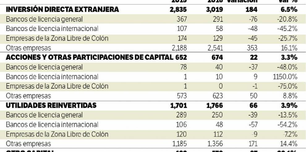 Inversión directa extranjera se incrementa 6.5% en primer semestre