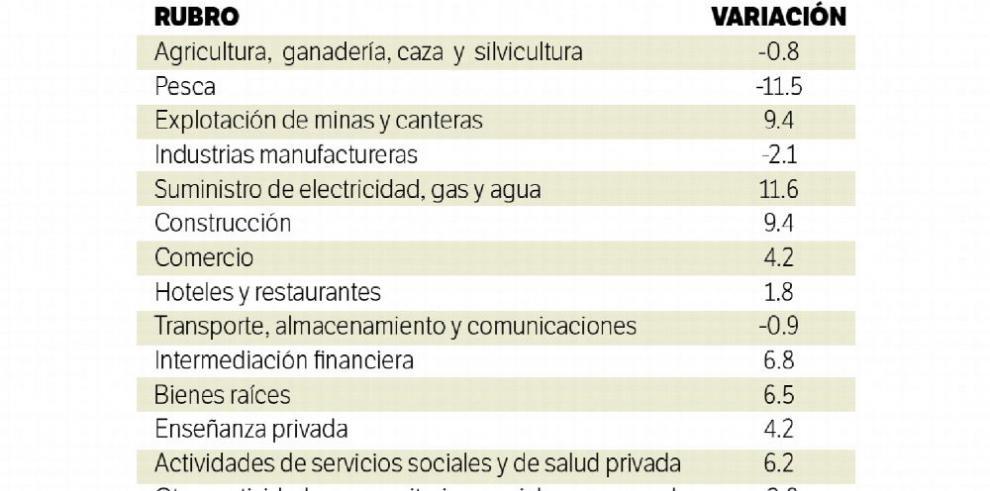 Crecimiento económico de Panamá sigue por debajo de cálculos del MEF