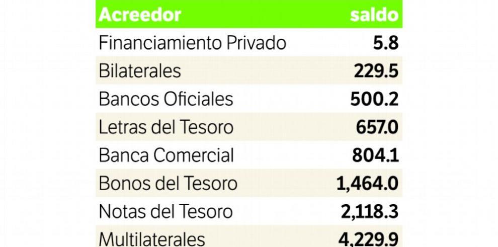 $21,415.0 millones adeuda el SPNF