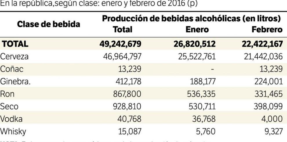 Cae 16.4% producción de bebidas alcohólicas