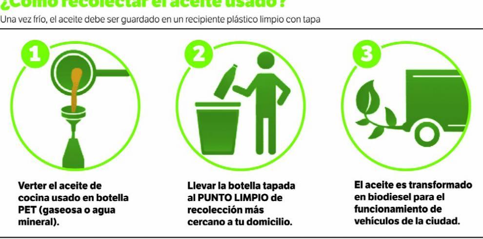 Se inicia en Panamá la primera campaña para reciclar aceite usado