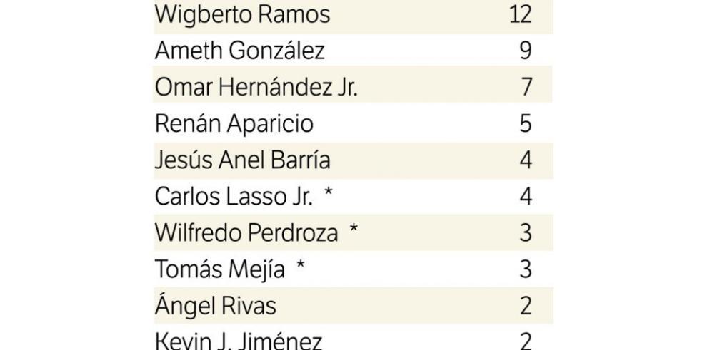 Ramos no cede terreno y se afianza en el torneo
