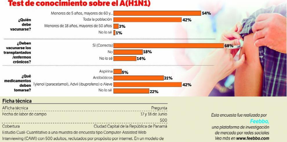 Datos para pensar: más del virus A(H1N1)
