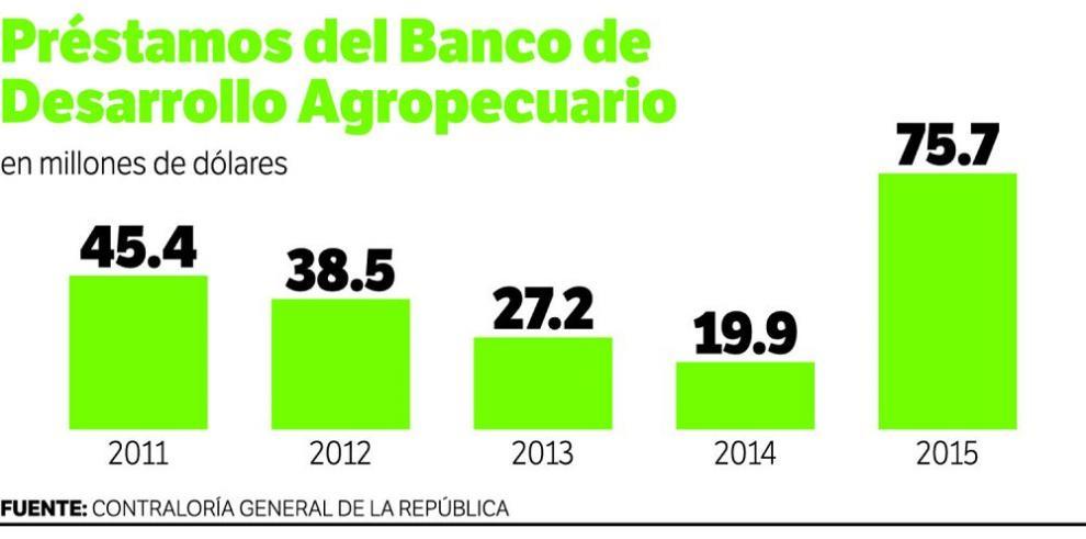 BDA rompe récord de financiamiento al agro en el 2015