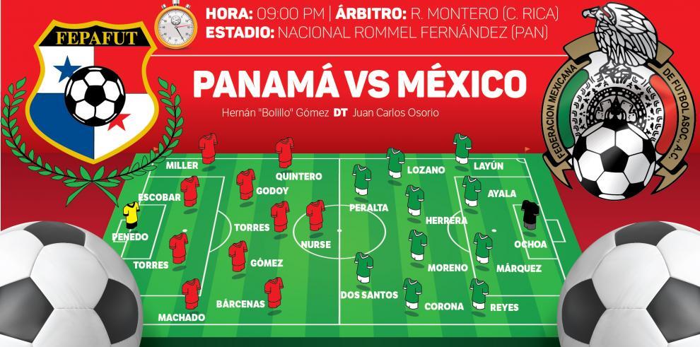 Panamá se pertrecha en su fortín ante el favorito México