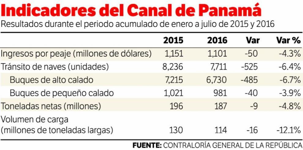 Los ingresos del Canal de Panamá caen 4.3% hasta julio