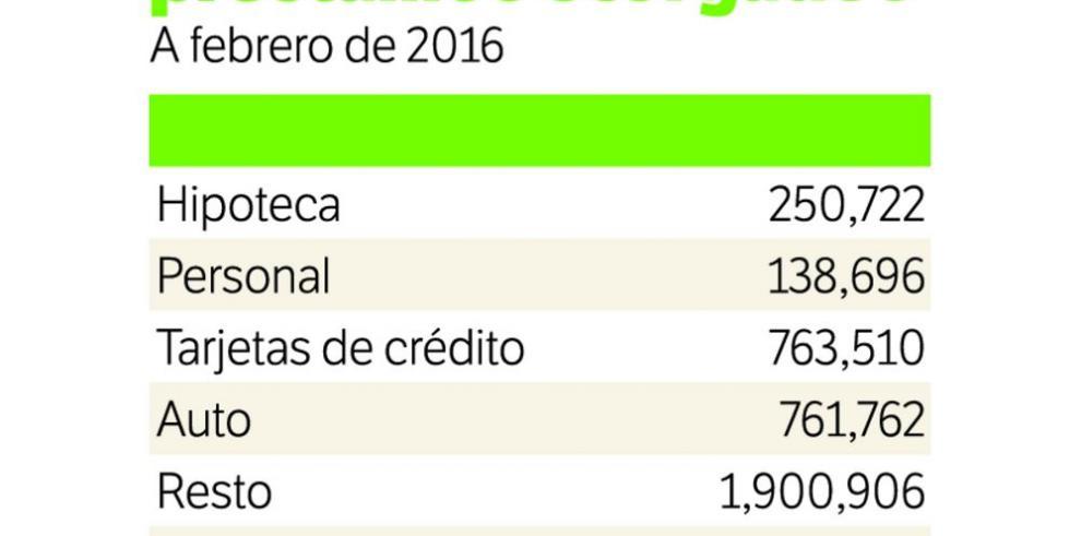 Los panameños se endeudan más en créditos hipotecarios