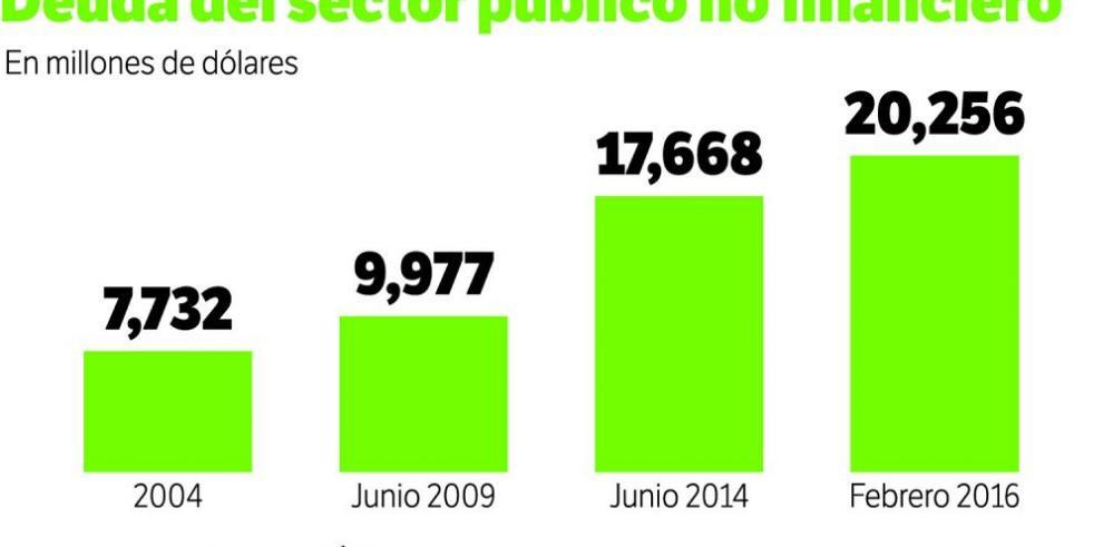 Deuda pública aumenta $2,588 millones en este gobierno