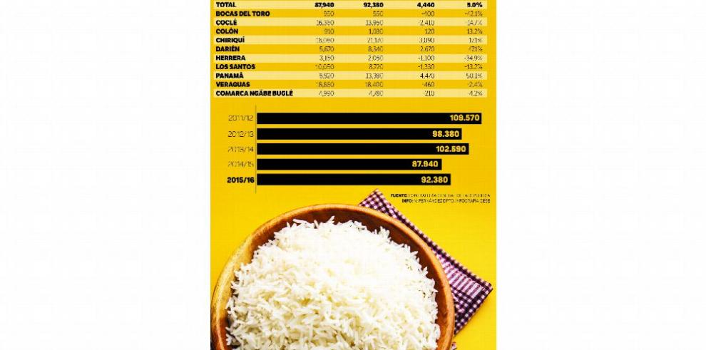 Producción de arroz crece 5% en la temporada