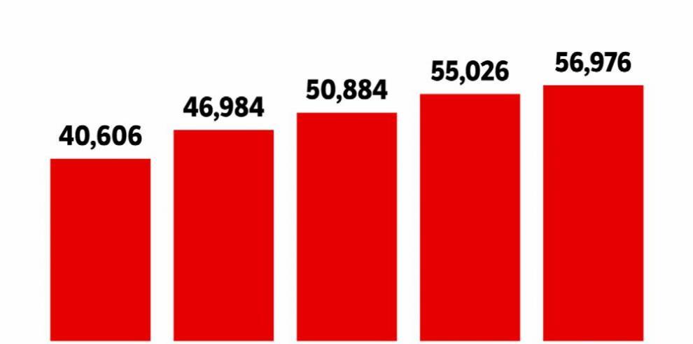 En diez meses se vendieron 56,976 carros nuevos