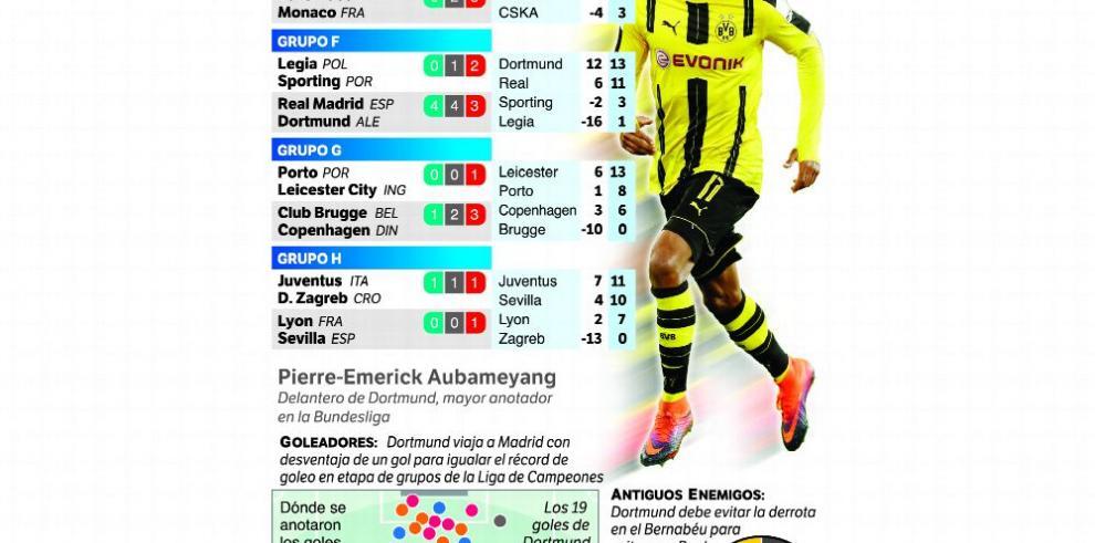 Arsenal y Nápoles se meten de primeros