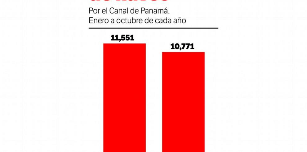 Ampliación del Canal no logra revertir números rojos
