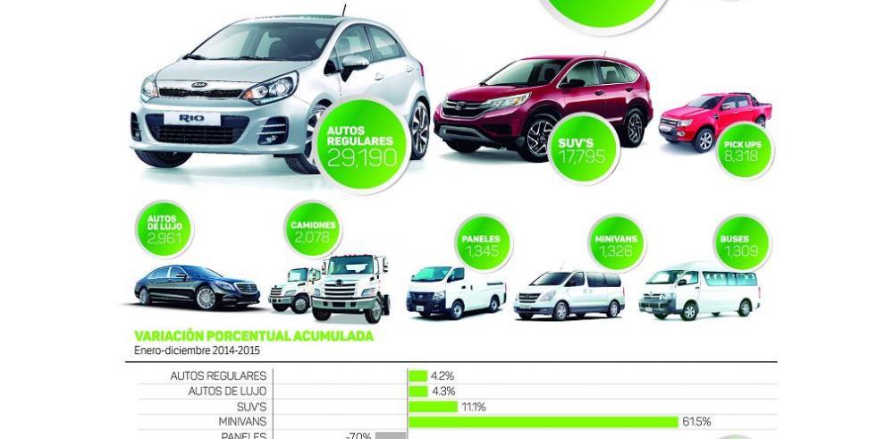 Quejas por autos suman $610,501