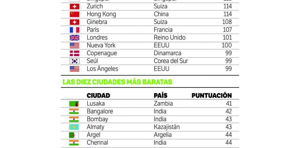 Las ciudades más caras y las más baratas