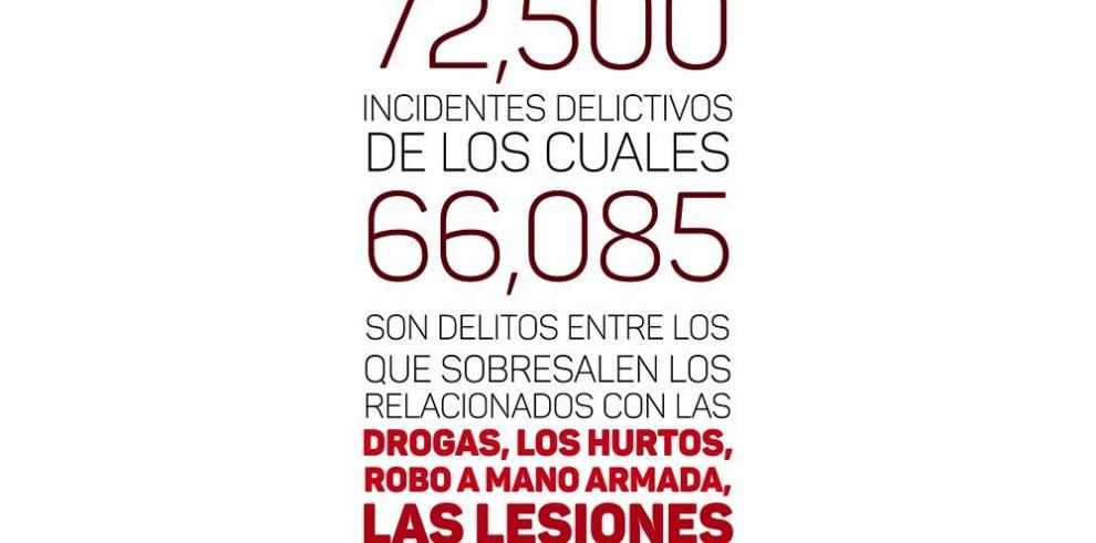 Pandillas locales con centro de operación en Costa Rica