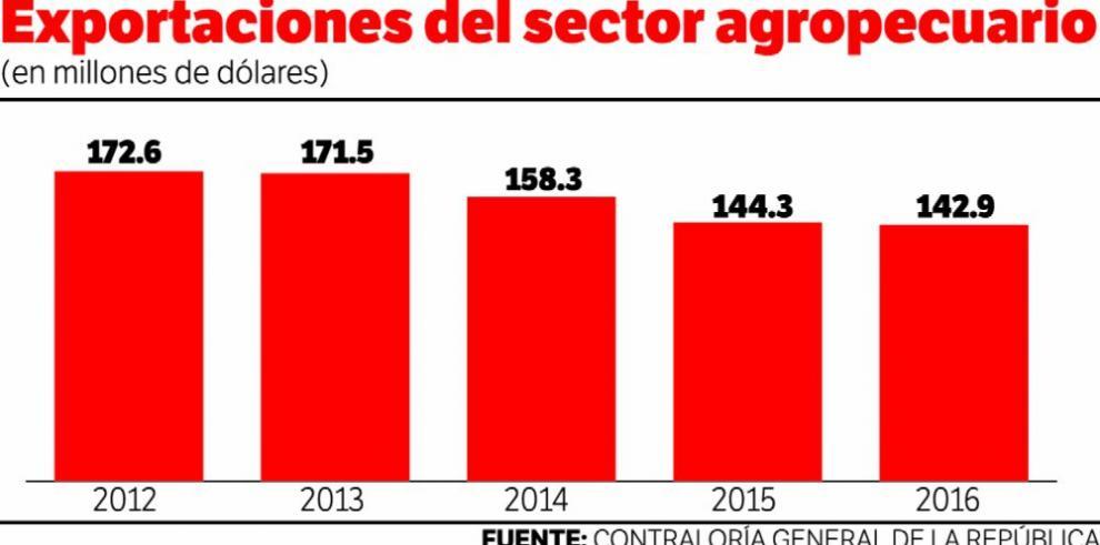 Caen exportaciones agropecuarias por cuatro años seguidos