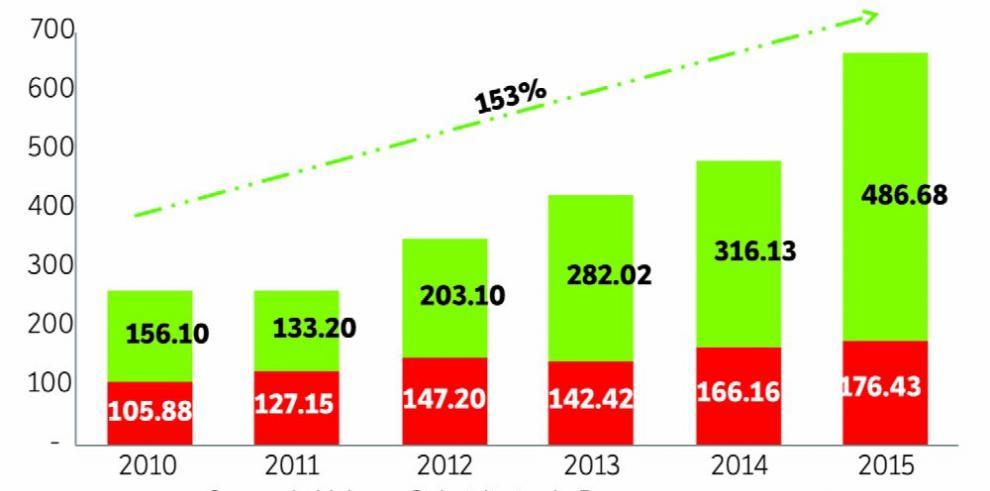 Transacciones de casas de valores aumentan 19.3% en el 2015