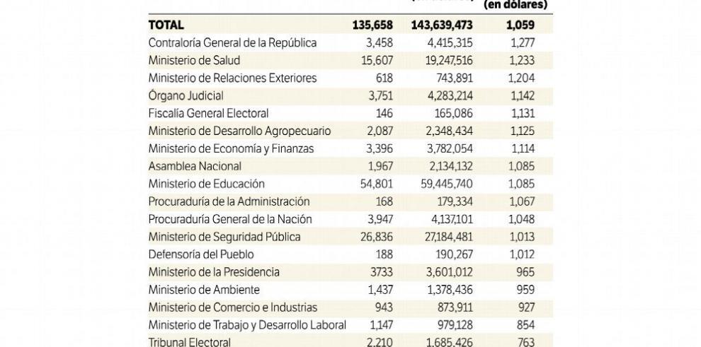 Municipios con los peores salarios en el sector público