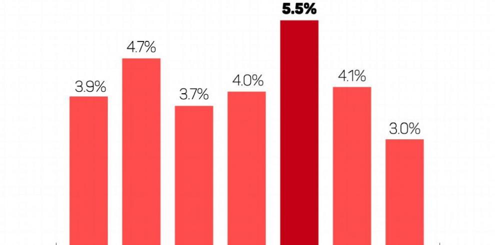 Economía crece 4.1% hasta julio, según IMAE