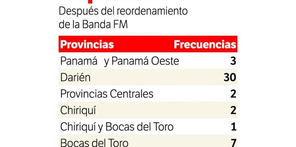Se ejecuta el reordenamiento de frecuencias FM