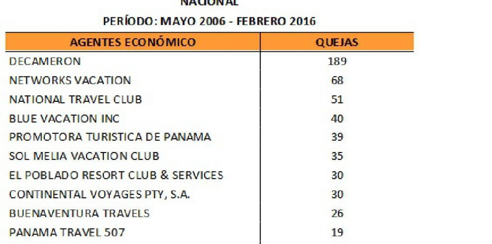 Más de $2 millones en quejas por agencias de viajes y hoteles en Panamá