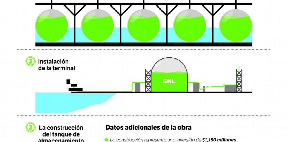 Primera planta de gas natural: su impacto en el futuro del país