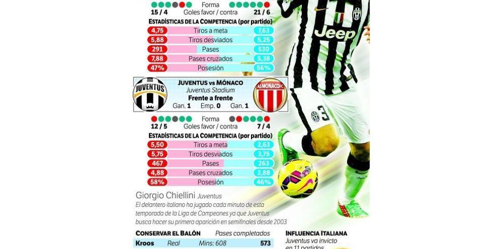 Real Madrid y Juventus, favoritos