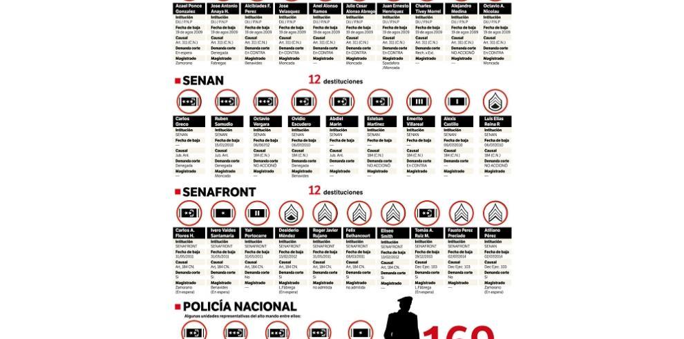 Martinelli y Pérez, el dúo que mancilló la dignidad policial