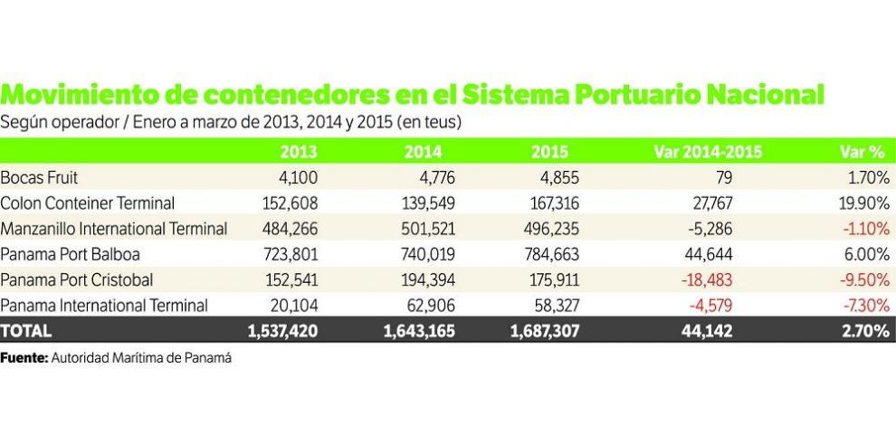 Crece 2.7% movimiento de contenedores a marzo