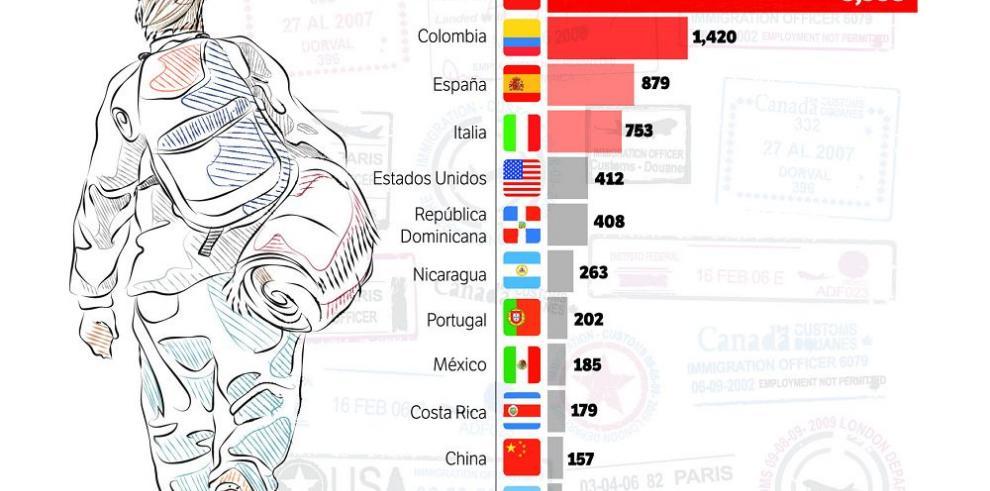 Cifras de Migración riñen con percepción de extranjeros en la calle