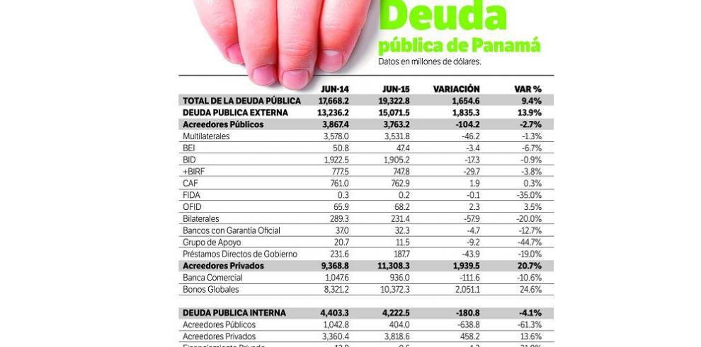 Varela sube la deuda en $1,654 millones