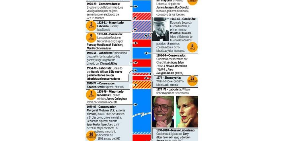 El Reino Unido se enfrenta hoy a unas elecciones inciertas