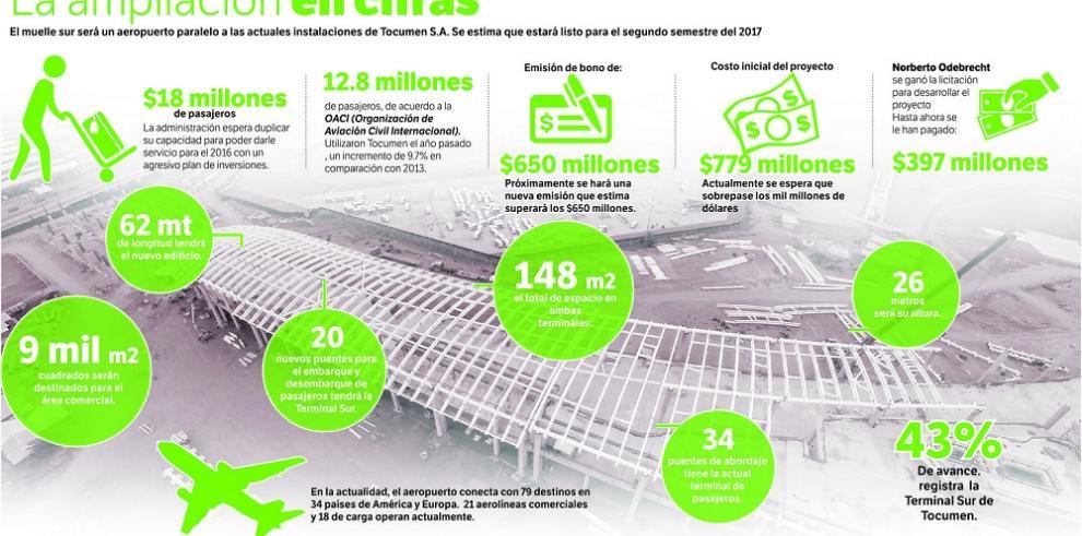 Expansión del aeropuerto superará los $1,000 millones