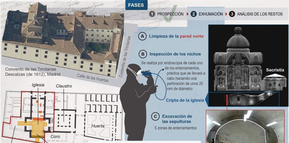 Las heridas de guerra de Cervantes, clave para identificarlo
