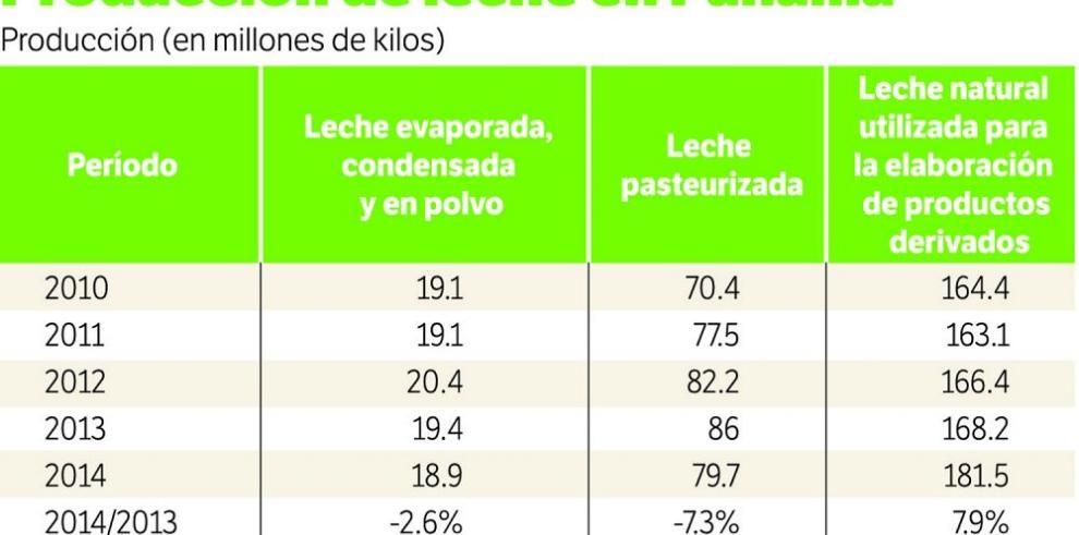 Lecheros piden $0.15 por litro natural