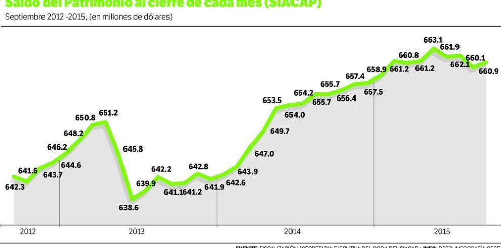 El Siacap logra un patrimonio de $660.9 millones